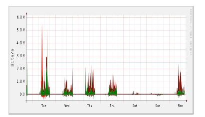 Sample weekly graph